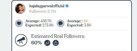 Indian Celebrities with Highest Fake Instagram Followers